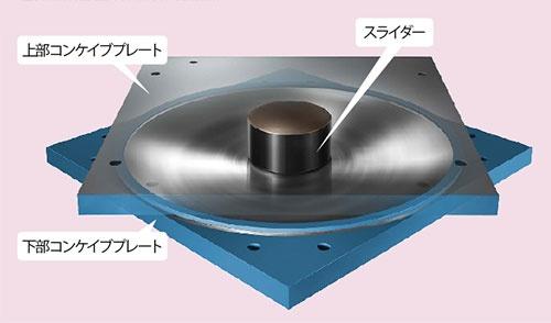 振り子の原理で「揺れ」を吸収<br /><small>●新日鉄住金エンジニアリングの免震装置</small>