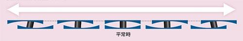 鉄の免震装置の挙動イメージ