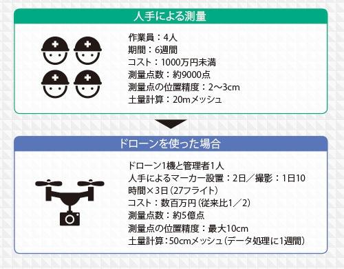 新技術3 ドローン測量