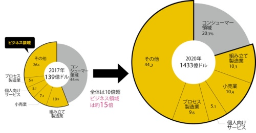 "<span class=""pink2gyo"">ビジネス領域での支出が3年間で約15倍に</br>●世界のAR・VR関連市場の支出額予測</span>"