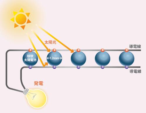 小さな球状太陽電池を糸に<br /> <span>●太陽光発電糸の仕組み</span>