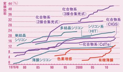 有機系の変換効率はまだ低い<br /> <span>●主な太陽電池の変換効率</span>