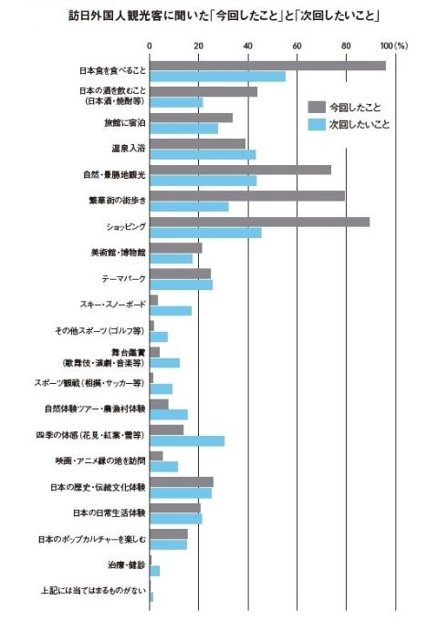 出典:観光庁「訪日外国人消費動向調査(2017)」