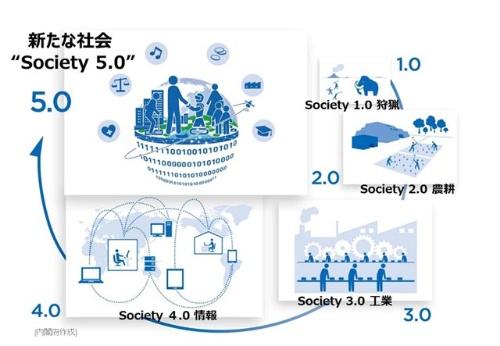 「狩猟社会」「農耕社会」「工業社会」「情報社会」に続く、人類史上5番目の新しい社会が「Society(ソサエティ)5.0」であり、政府が強力に推し進めている