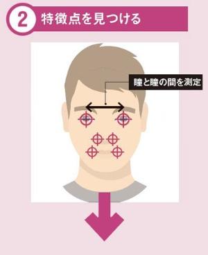 "<span class=""fontBold"">瞳と瞳の間の長さや小鼻の幅など、その人物に 固有で、経年変化しない特徴を見つけ出す</span>"
