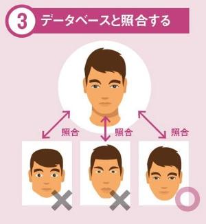 """<span class=""""fontBold"""">画像中の人物の顔とデータベース中の顔とを照 合し、本人かを識別する</span>"""