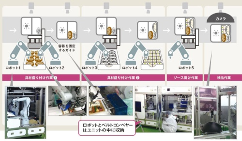 "<span class=""opink"">具材ごとに専用ロボを配置<br>●ロボットを活用した盛り付けライン</span>"