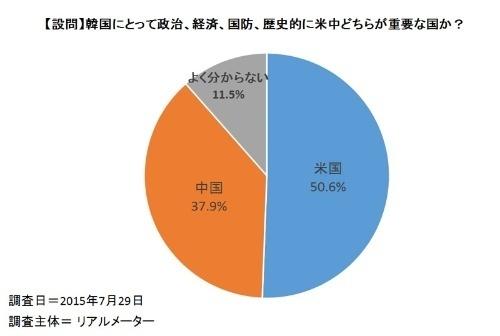 グラフ●米中どちらが重要か