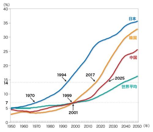 グラフ1:日中韓の高齢化率の比較
