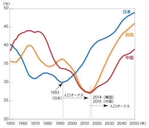 グラフ2:日中韓の従属人口比率の推移(中位推計)