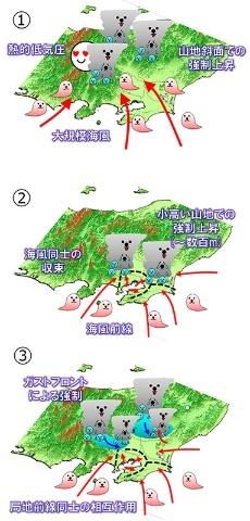 関東平野で「対流の起爆」が起きる3つの仕組み。①は地形によって起こる場合。②は内陸に向かう海風同士が収束するケース。③はいったん出来た積乱雲のガストフロント同士の相互作用によるもの。①②③の順で予測は難しくなる。(『雲を愛する技術』(光文社新書)より)