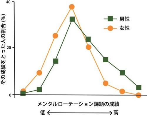 メンタルローテーション解題の男女別成績分析の典型例