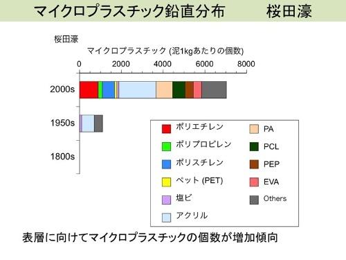 桜田濠のマイクロプラスチックの年代別個数。(画像提供:高田秀重)