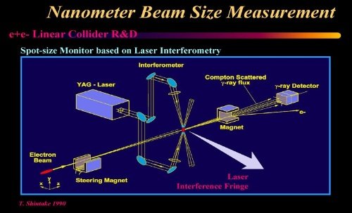 ナノサイズの電子ビーム測定機器の構成。中央の赤い部分が新竹モニターで、上下2方向からのレーザー光を重ねることにより干渉縞ができる。一方、左手前から右奥に向けて、干渉縞を通るように電子ビームを飛ばし、散乱を利用することでそのサイズを測るという仕組み。(画像提供:新竹積)
