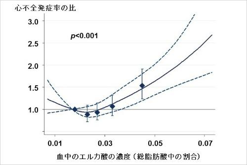 """血中エルカ酸濃度と心不全との関係を示した図。これはCardiovascular Health Studyというコホート研究の例。もうひとつのコホートでも類似した結果が得られた。横軸がエルカ酸濃度、縦軸が発生率の相対的な高低を示す(正確にはハザード比と呼ぶ)。すなわちエルカ酸濃度が高かった人ほど心不全の発生率が高かったと解釈される(グラフの実線とひし形)。ひし形は集団を5つのグループに分けたときの結果。破線、およびひし形の上下に延びた縦線は、各発生率比の95%信頼区間と呼ばれるもので幅が狭いほど推定値の精度が高いと解釈される。""""P""""というのは結果が統計上、有意かどうか判断する指標のひとつで、0.05未満で有意と判断される(ここでは細かく触れない)。(画像提供:今村文昭)"""