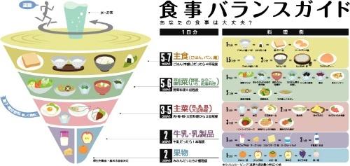 """農林水産省の「食事バランスガイド」。(出典:農林水産省Webサイト <a href=""""http://www.maff.go.jp/j/balance_guide/"""" target=""""_blank"""">http://www.maff.go.jp/j/balance_guide/</a>)"""