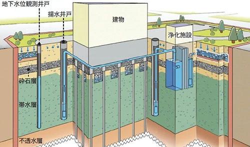 地下水管理システムの概要(出所=専門家会議の資料を基に作成)