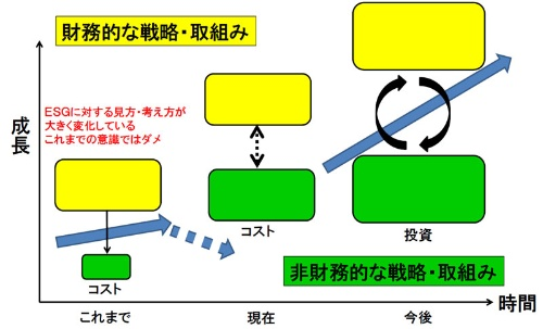 花王の澤田社長が自ら作ったという「財務的な戦略・取組み」と「非財務的な戦略・取組み」の関係を表す図 (出所:花王の資料)