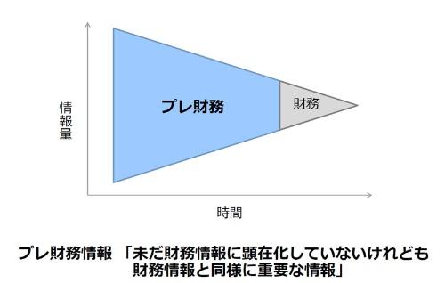 丸井グループの青井社長のこだわりが反映された非財務と財務の関係を表す図 (出所:丸井グループの資料)