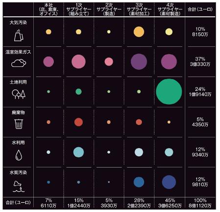 ケリンググループの2015年環境損益計算書