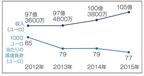 売上高と環境負荷の推移