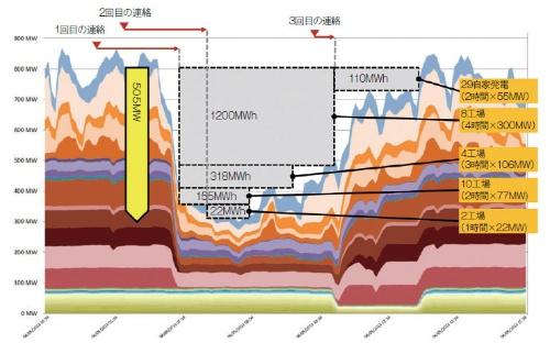 仏エナジープールによるデマンドレスポンスの実績(2013年4月5日)