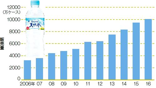 サントリーは「天然水」の販売増でブランドが強固に