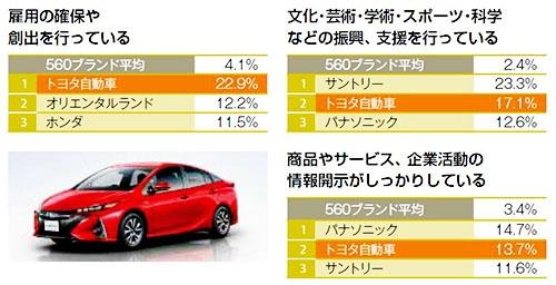 トヨタが幅広い項目で高評価。社会・ガバナンスに関する評価が高かった項目。写真はPHVの新型プリウス
