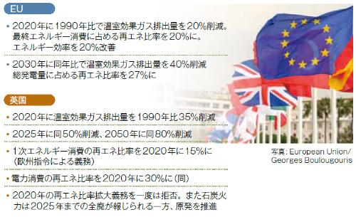 ■EU・英国のエネルギー・温暖化対策