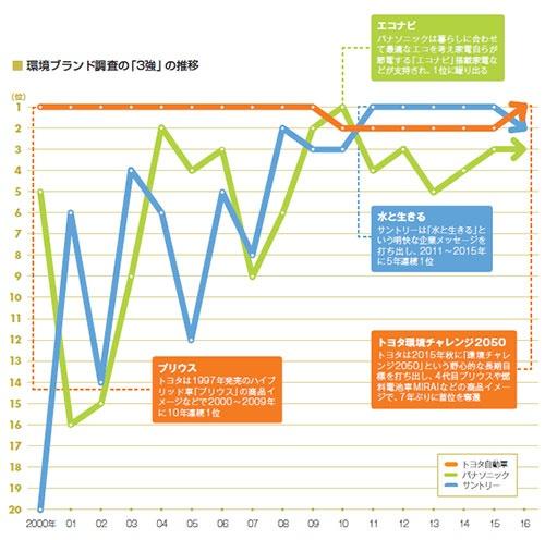 17年間にわたる環境ブランド調査の「3強」の順位の推移。<br/>なお、2003年までは、環境評価スコア総合ランキング(消費者)の順位を示した。パナソニックは2008年までは松下電器としての順位<br/>