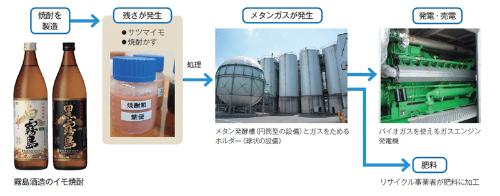 ■ 工場の残さを使う発電は焼酎製造の最終工程