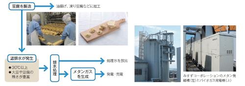 ■ 豆腐の「温排水」を処理、発電も行う