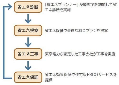 新会社「TEPCOホームテック」の省エネサービス。省エネ診断から効果保証までを提供し、継続的なサービス提供を狙う。5年後に500億円の売り上げを見込んでいる