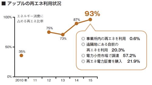 グラフの2011年はデータなし<br /> 出所:アップルの資料を基に作成