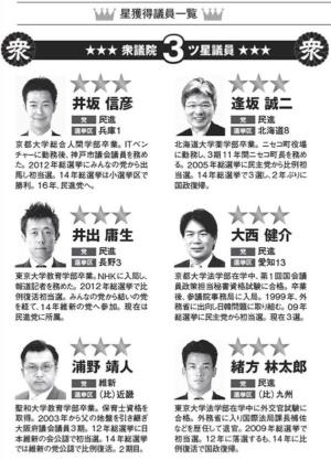 ■NPO法人万年野党が「三ツ星」と評価した16人の国会議員(衆議院議員および参議院議員)。