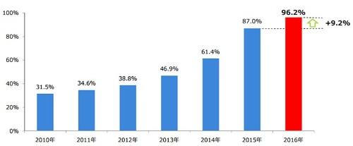 独立社外取締役を1人以上選任した上場会社(東証1部)の比率推移