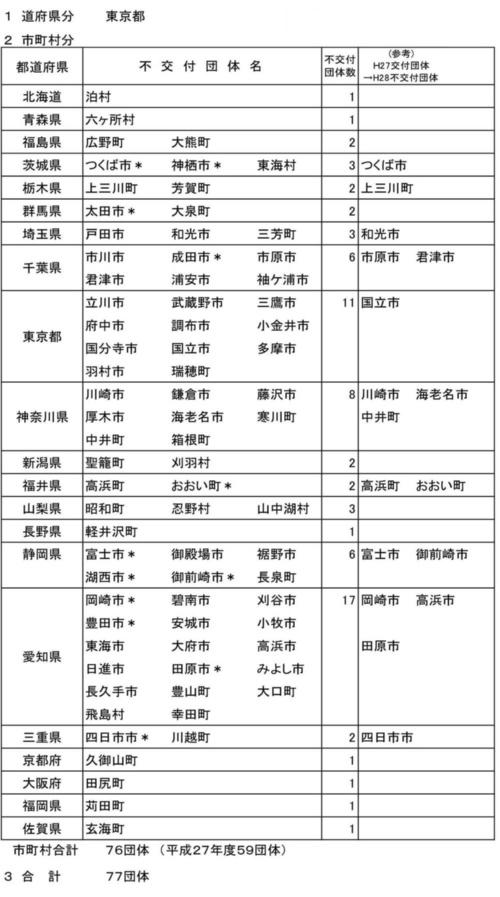 平成28年度普通交付税不交付団体一覧表