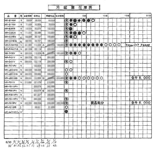 冷蔵庫の在庫管理表。○の数が在庫数を示すため、多いほど在庫が残っていることになる
