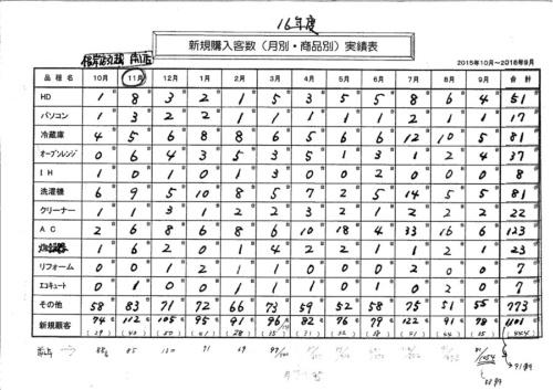 「新規購入客数実績表」。ヤマグチの新規客が購入した商品の内訳のデータを収集している