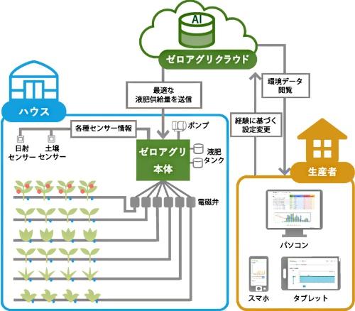 ゼロアグリのシステムのイメージ