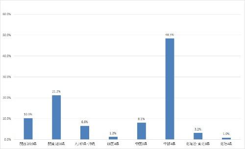 各地域の輸送用機械製造品出荷額シェア