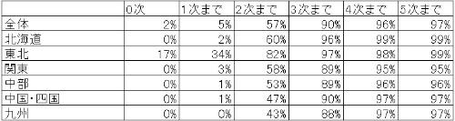 地域別の企業の割合
