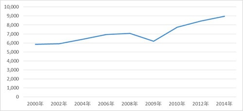 自動車の世界の生産台数(単位:万台)
