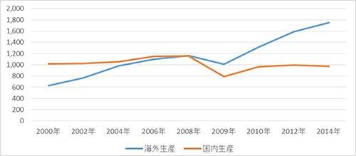 日本メーカーの自動車の生産台数(単位:万台)