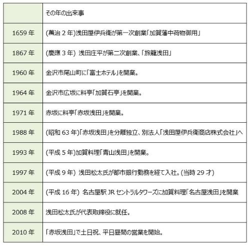 浅田屋伊兵衛商店(株)の系譜・年表(抜粋)