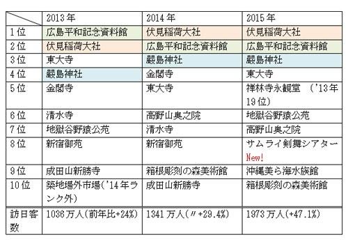 トリップアドバイザー「外国人に人気の日本の観光スポット」ランキング