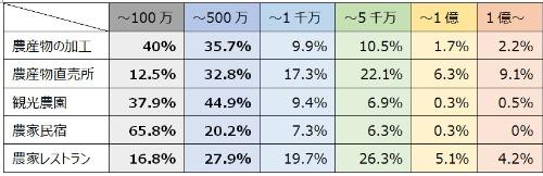 農業生産関連 販売金額規模別事業体数割合