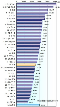OECD加盟諸国の労働生産性=2015年/35国比較(出所:日本生産性本部「労働生産性の国際比較 2016年版」)
