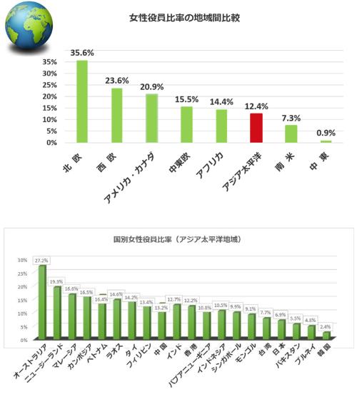 (注)米国の調査機関CWDI(Corporate Women Directors International)が2017年5月12日に発表