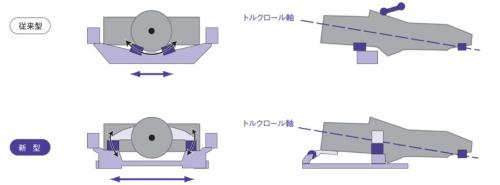 """5代目レガシィのエンジンマウント方式(下)と従来方式(上)の違い。5代目レガシィではエンジンの横から""""腕""""を伸ばして、エンジンマウントの間隔を広げた方式を採用していた"""
